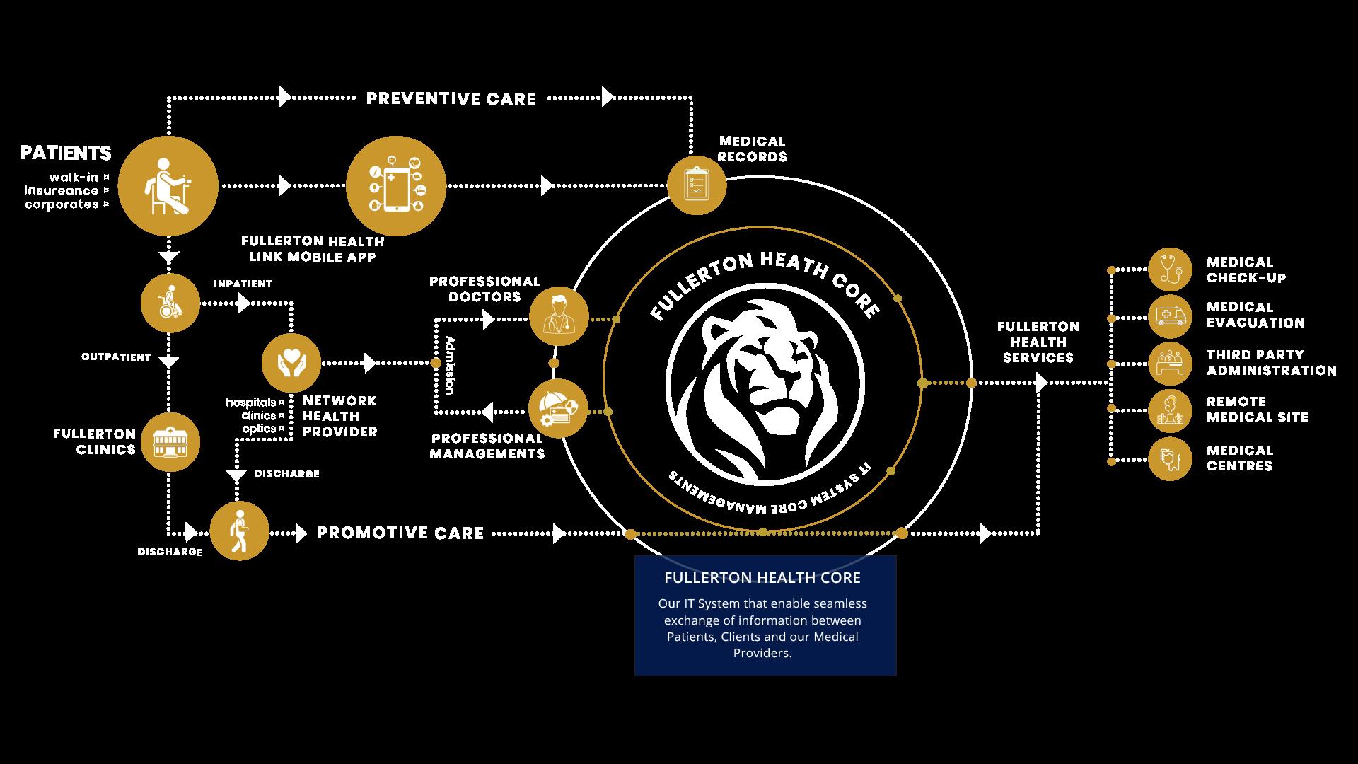 Fullerton Service Flow